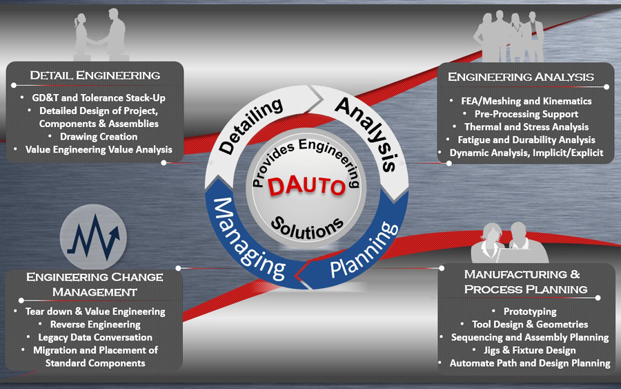 cad-cam-cae-engineering-solution-dauto